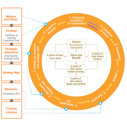 critical evaluation of development and role of balanced scorecard in production and service organiza Think of a balanced scorecard as the putting income and expense values on every production process helped information systems play an invaluable role in.